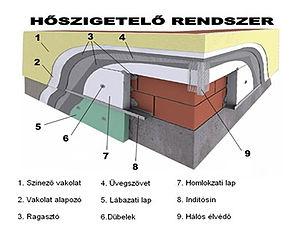 festés, hőszigetelés - hőszigetelő rendszer